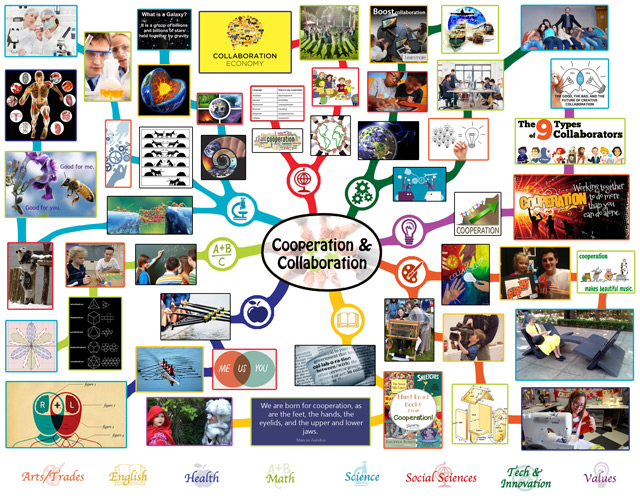 Cooperation and Collaboration Lesson Plan Mindmap
