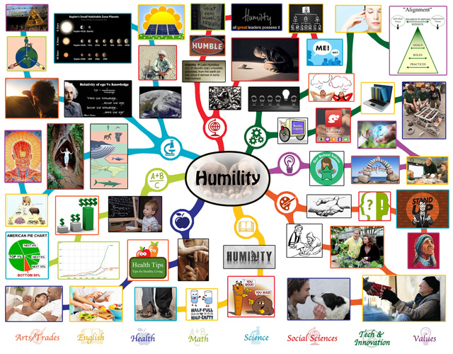 Humility Mindmap, Humility Lesson Plan, Humility and Education, One Community Education
