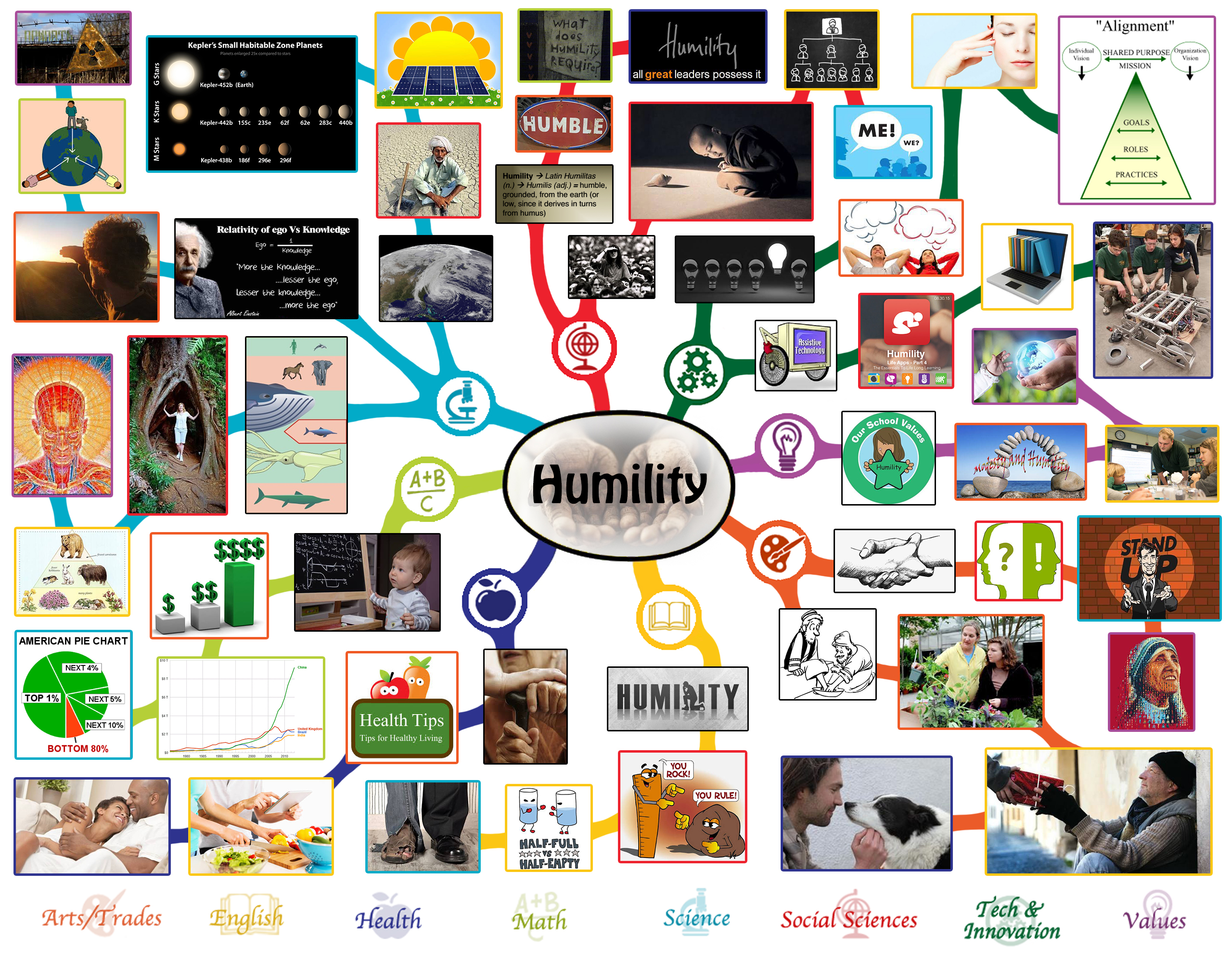 If the world were a village of 100 people lesson plan - Lesson Plan Mindmap For Humility Click To Enlarge