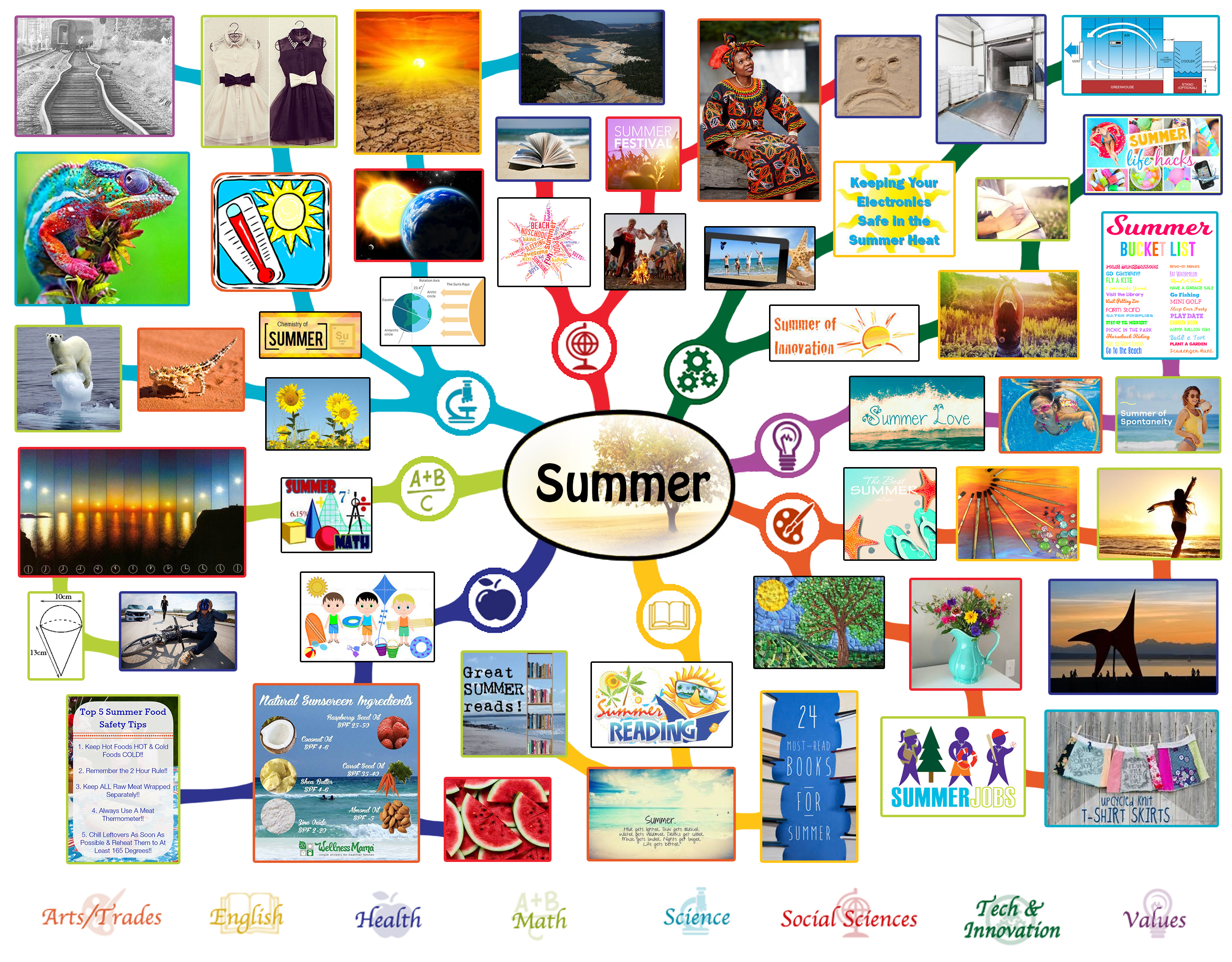 Lesson Plan Mindmap For Summer Click To Enlarge