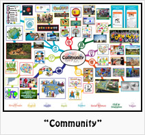"""""""Community"""" Lesson Plan: Teaching all subjects in the context of Community"""