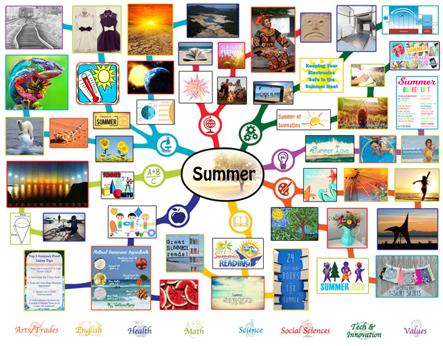 Summer Mindmap, Summer Lesson Plan, Summer and Education