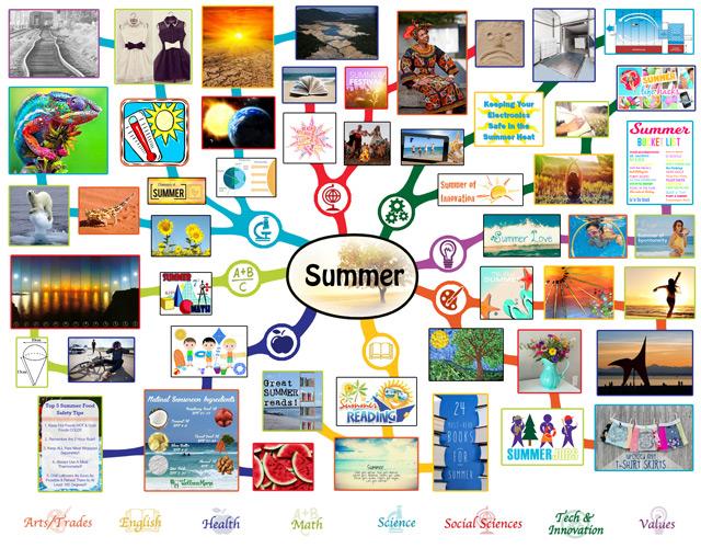 Summer Mindmap, Summer Lesson Plan, Summer and Education